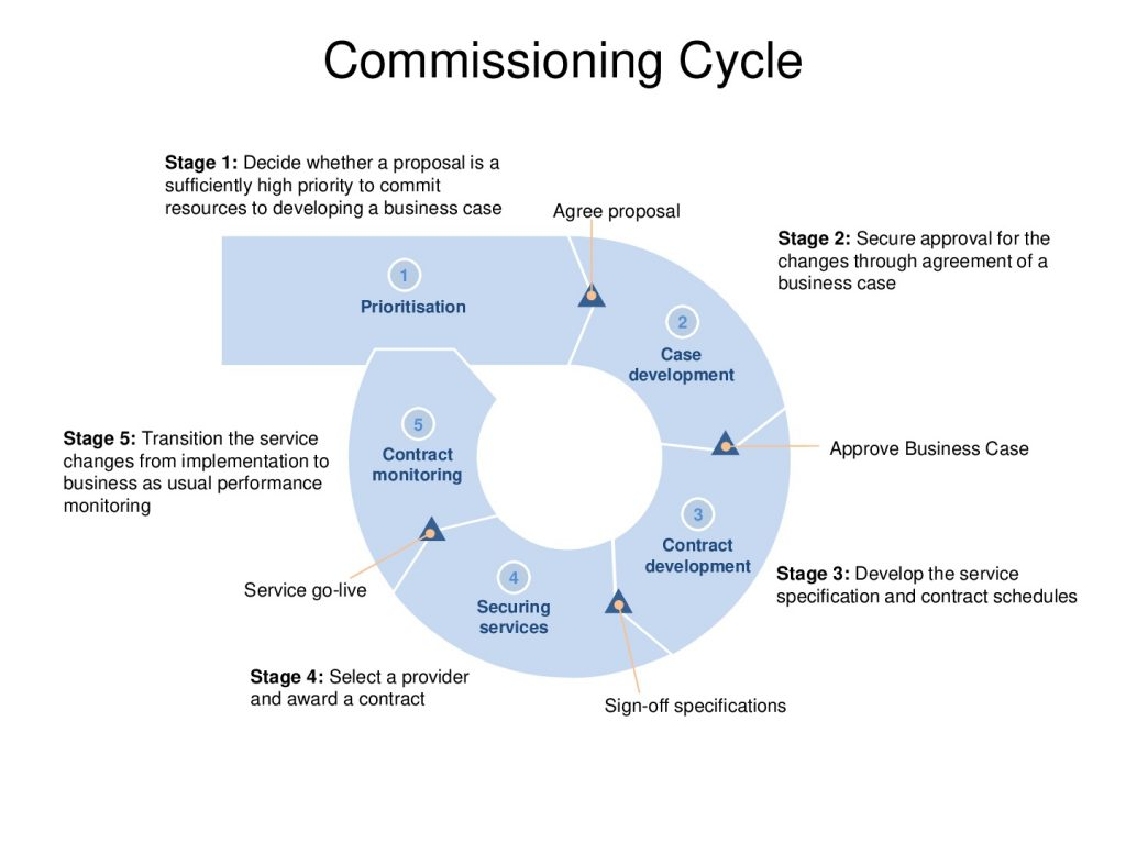 Commissioning cycle diagram